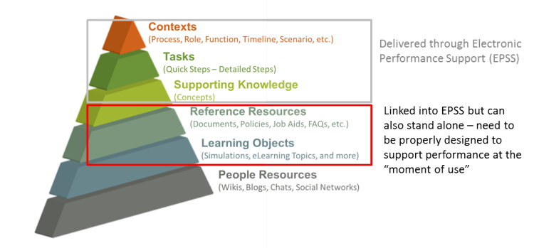 Electronic Performance Support (EPSS) pyramid diagram