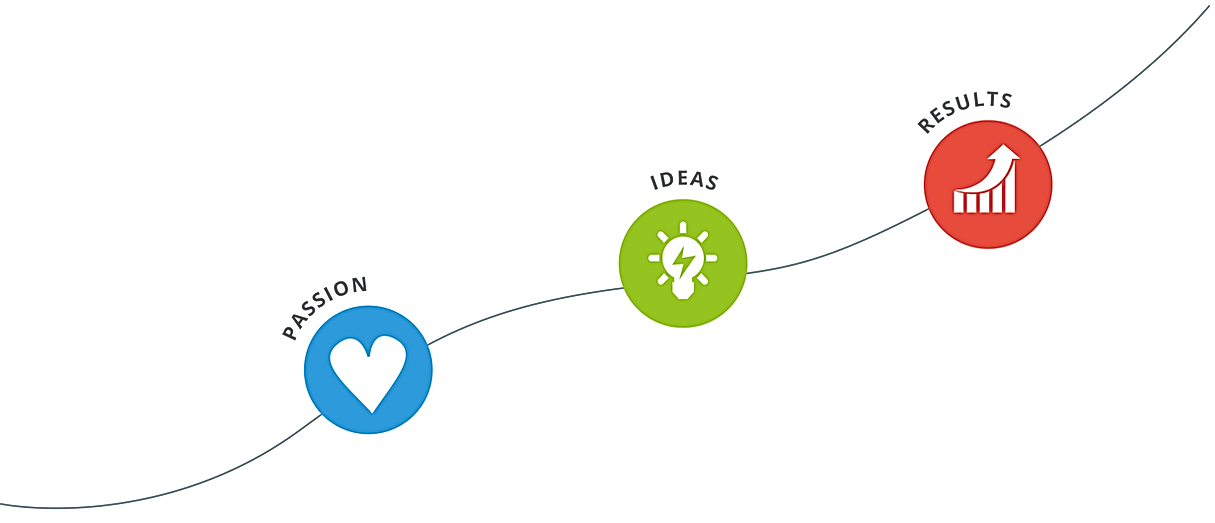 graphic saying passion, ideas, results