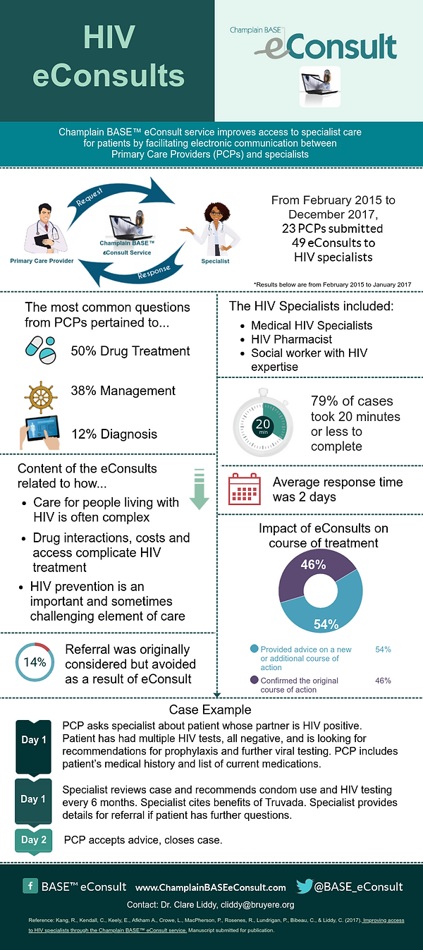HIV-eConsults-V2 (1).png