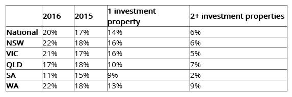 Gen Y heads up investment property pack