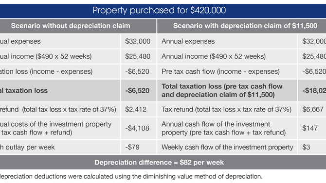 Depreciation: an investor profile