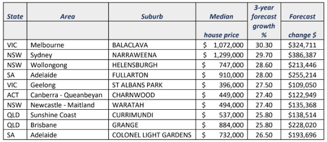 Research reveals top ten suburbs primed for future capital growth
