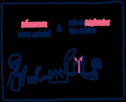 developper-activité.png