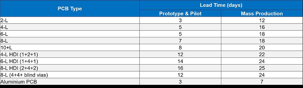 PCB Manu capability 3.png