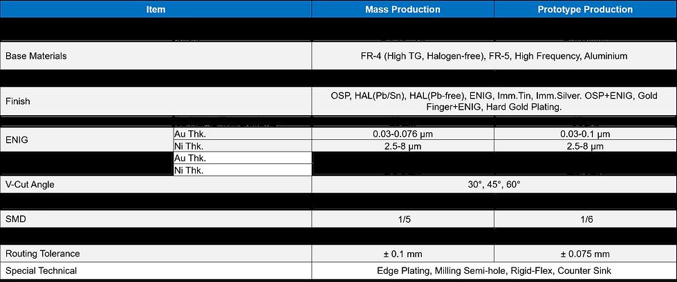 PCB Manu capability 2.png