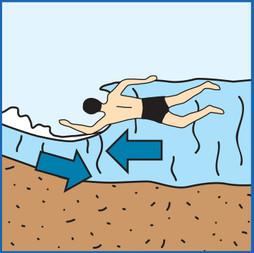 Backwash Currents (Under Tow)