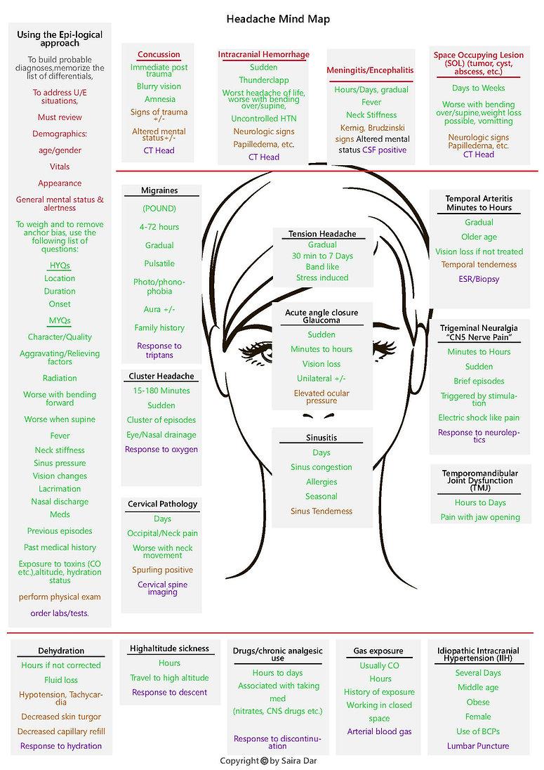 Headache Mind Map.jpg