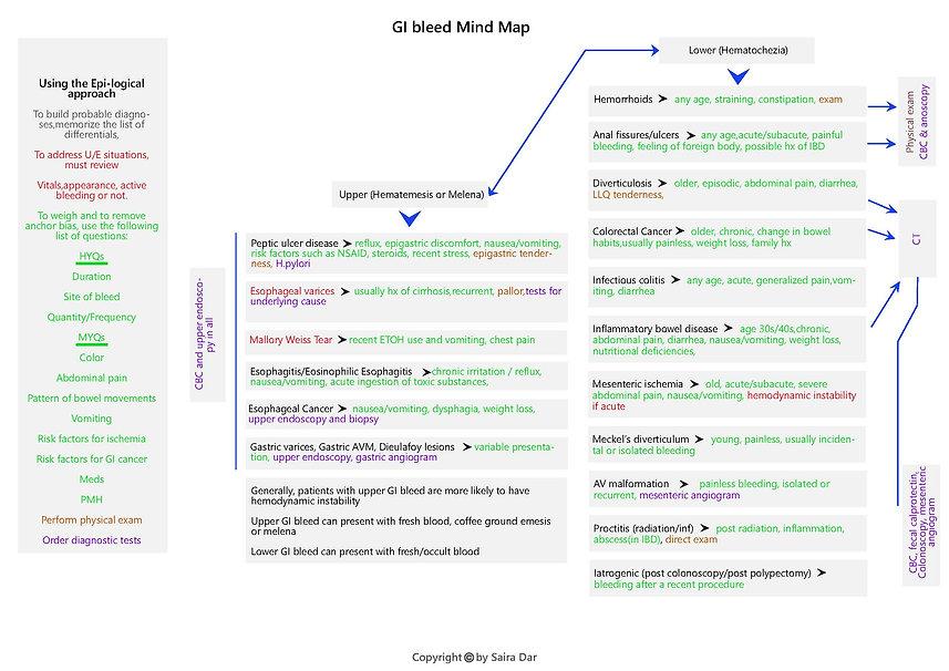 GI bleed Mind Map .jpg