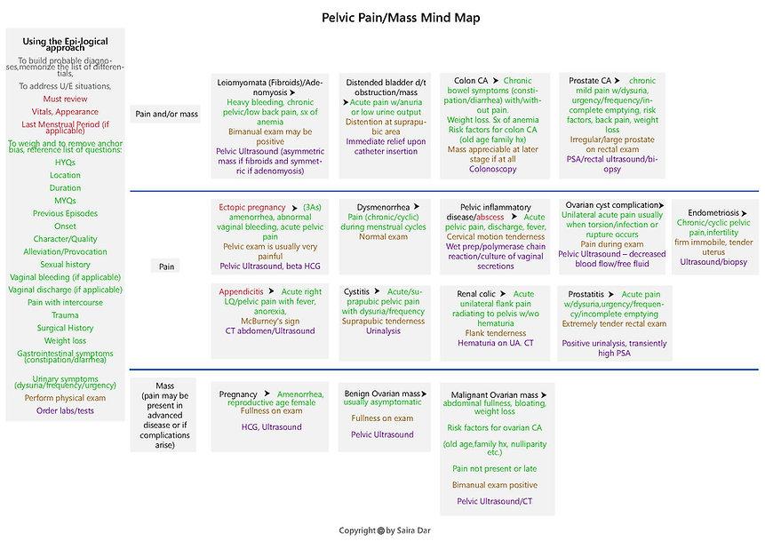 Pelvic Pain_Mass Mind Map.jpg