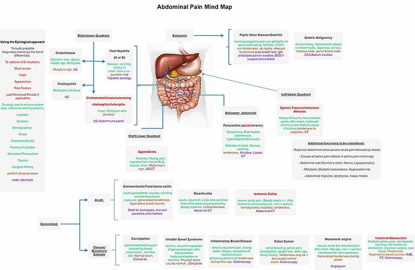 Abdominal pain 1.webp