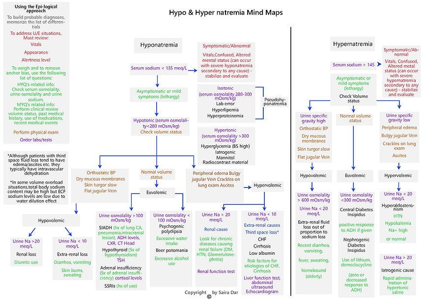 Hypo _ Hyper natremia Mind Maps.jpg
