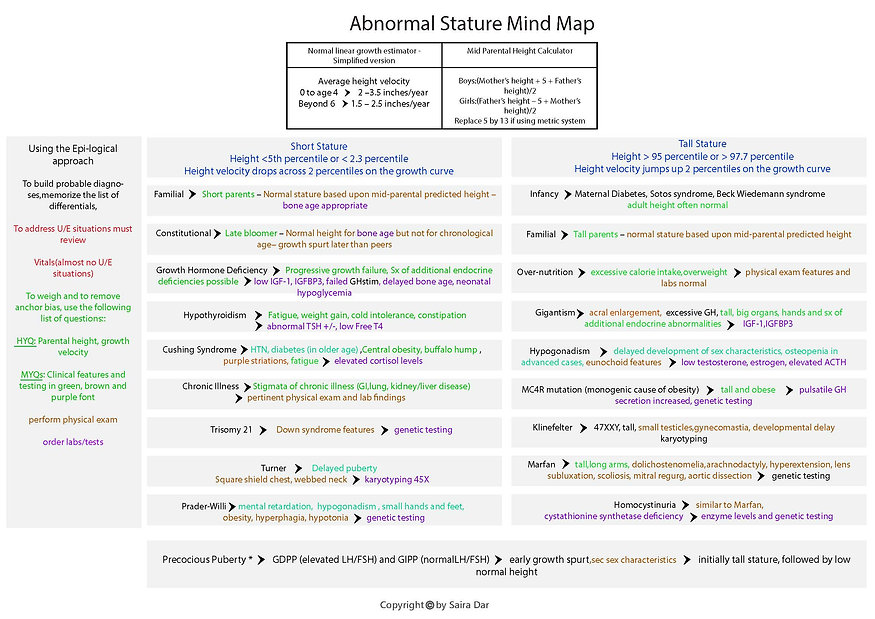 Abnormal Stature Mind Map.jpg