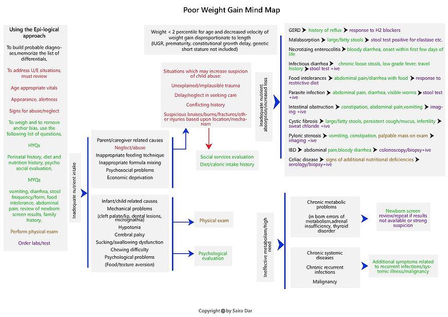 Poor Weight Gain Mind Map.jpg