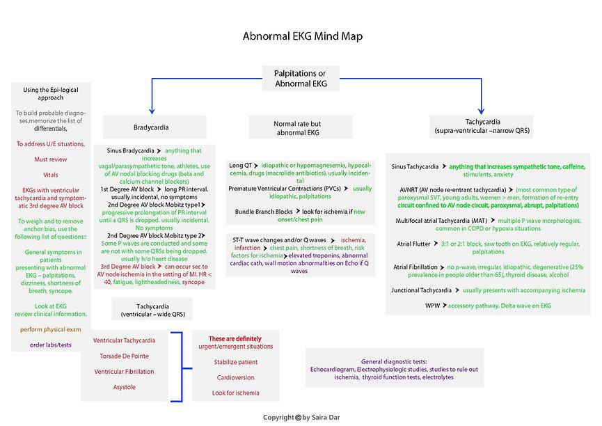 Abnormal EKG Mind Map.jpg