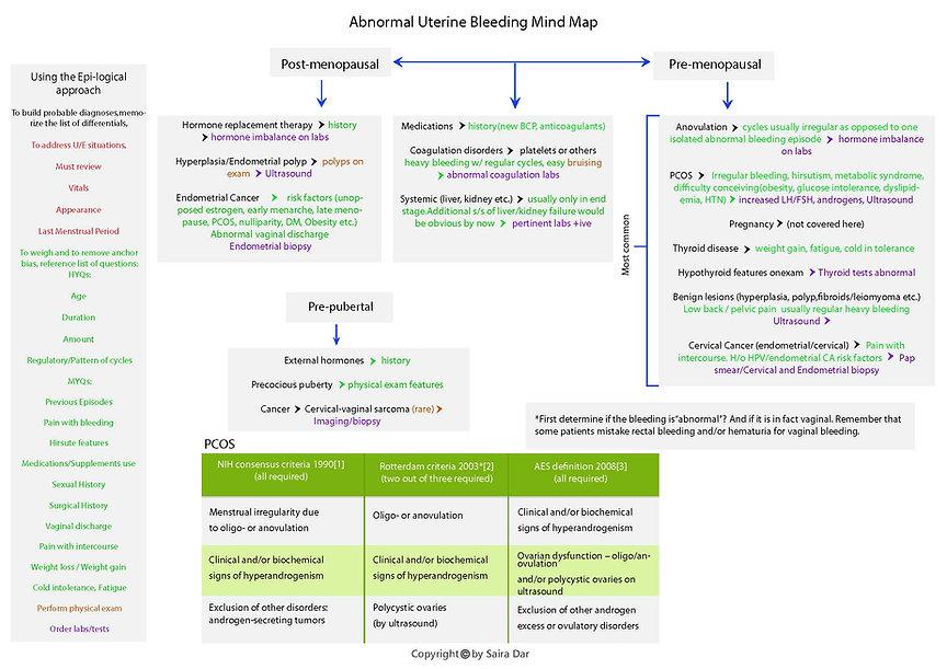 Abnormal Uterine Bleeding Mind Map.jpg