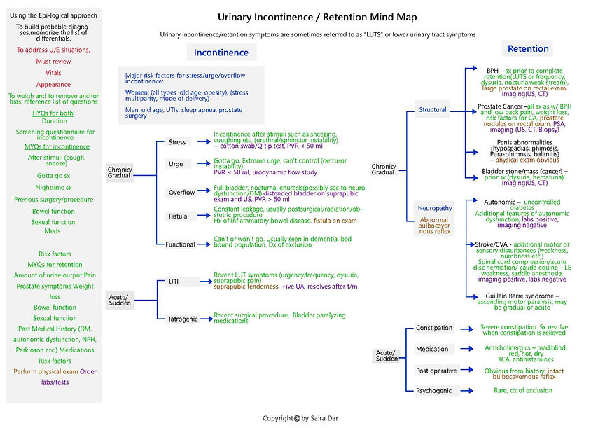 Urinary Incontinence_Retention Mind Map