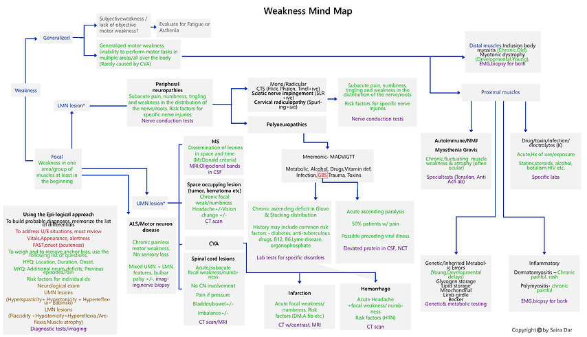Weakness Mind Map .jpg