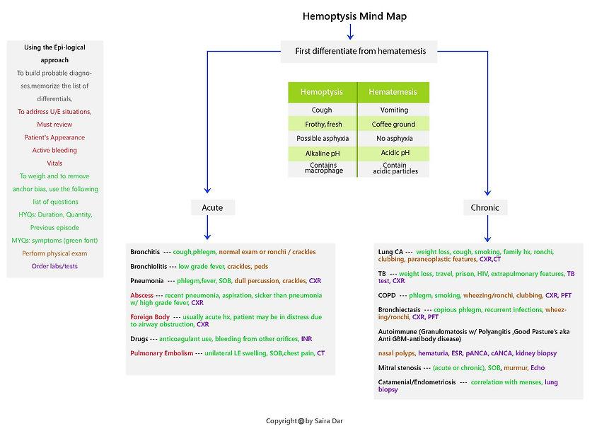 Hemoptysis Mind Map.jpg