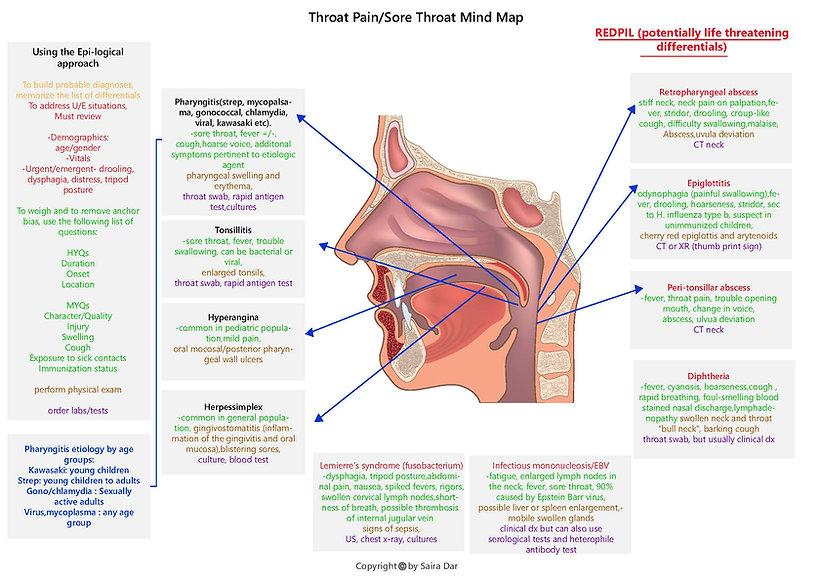 Throat Pain_Sore Throat Mind Map.jpg