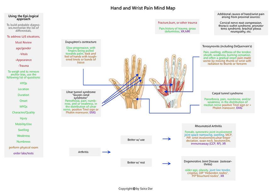 Hand and Wrist Pain Mind Map.jpg
