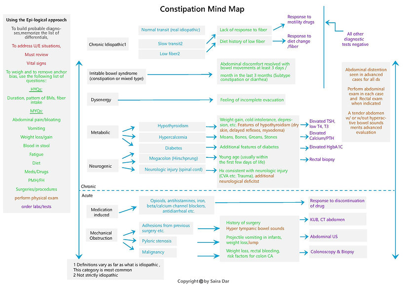 Constipation Mind Map.jpg