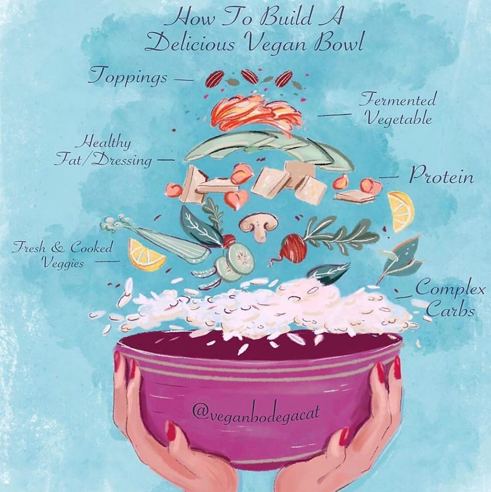 Vegan Bowl Infographic