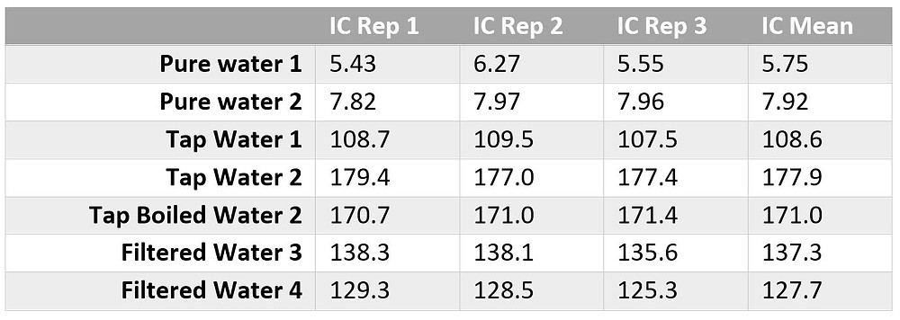 Table with results for water.