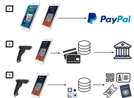 The 3 Tiers of Digital Debit