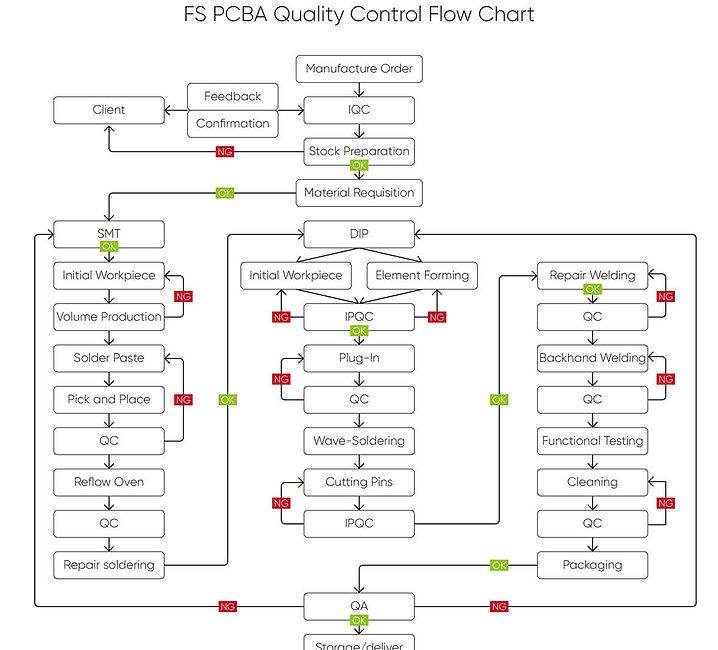 PCBA-Quality-Control_fuben.jpg