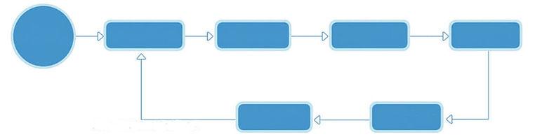 Screen Calibration Scheme