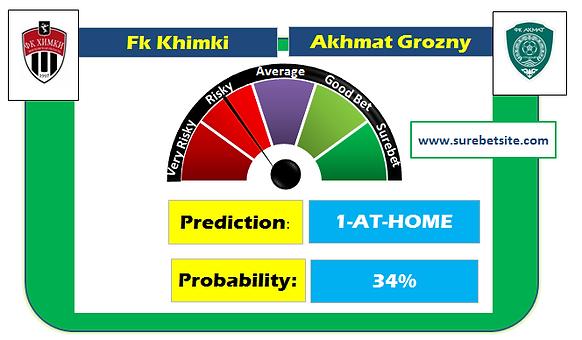 Fk Khimki vs Akhmat Grozny Prediction