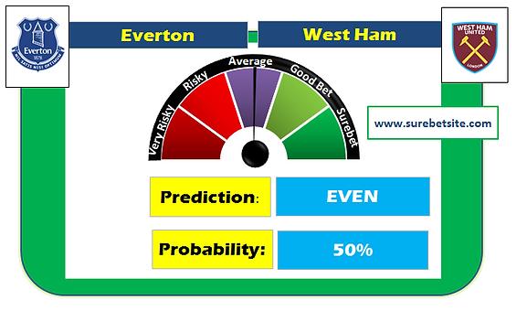 Everton vs West Ham Prediction