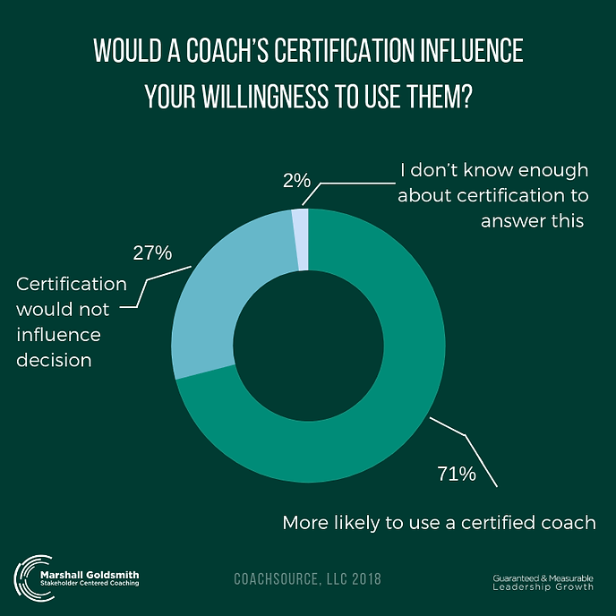 Would-A-Coach's-Certification-Influence-