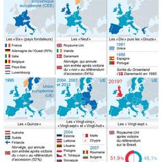 Les élargissements européens
