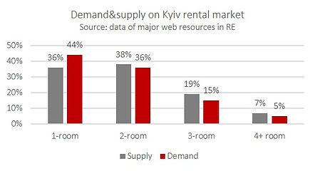 Demand & Supply on Kyiv rental market