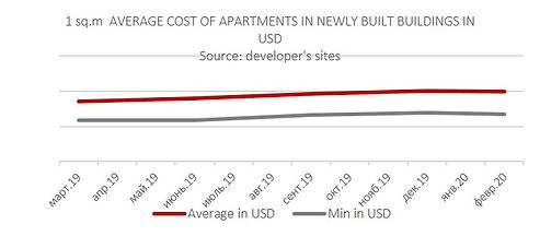Average Cost of Apartments in Ukraine