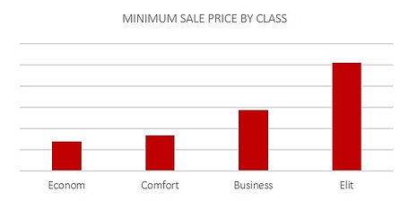 Minimum sale price by class