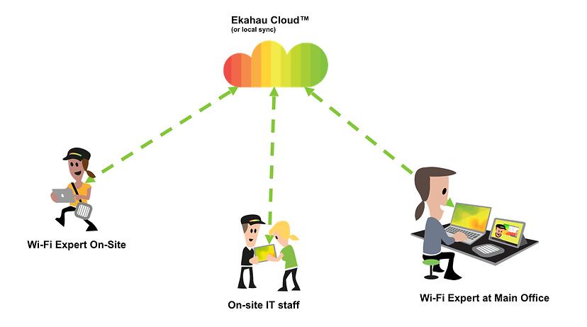Ekahau Collaboration - The WiFi Connecti