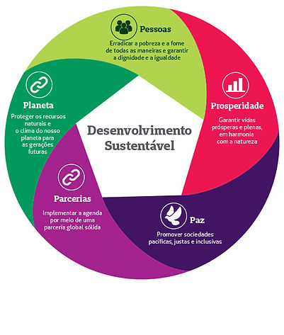 Os-cinco-Ps-da-Agenda-2030.jpg