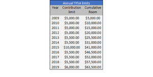 Tax Free Savings Account Contribution Limits