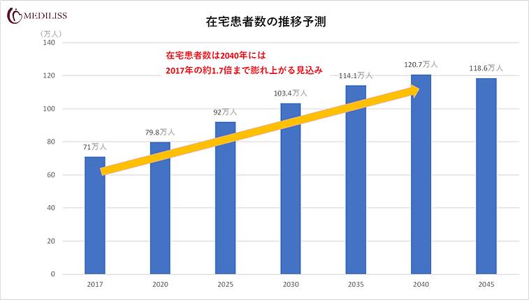 在宅患者増加グラフ.png