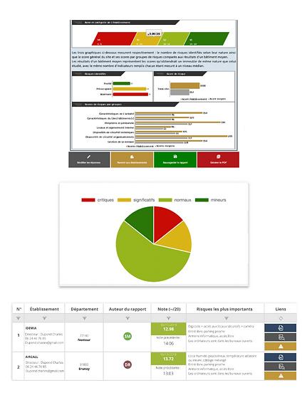 production d'audits automatisés