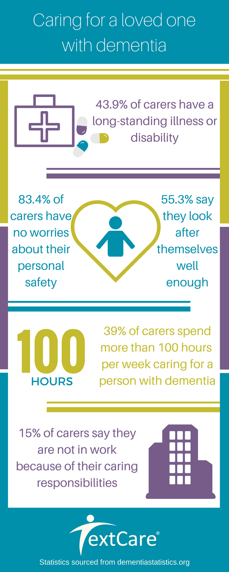 Caring for a loved one with dementia statistics infographic
