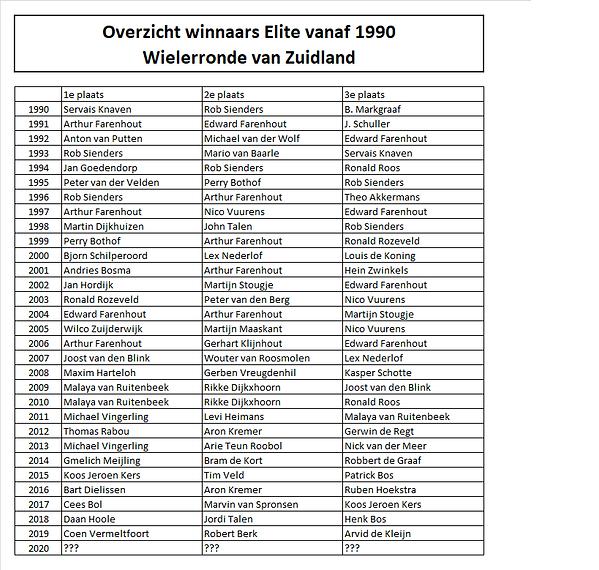 Winnaars 1990 - 2019.png