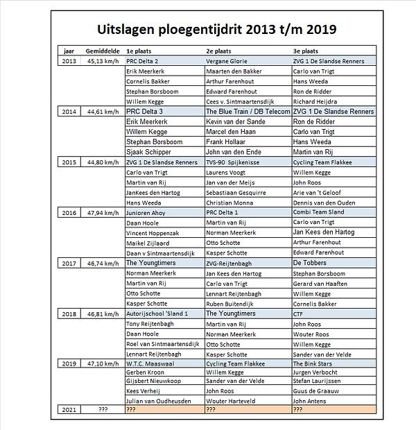 Uitslagen ploegentijdrit 2013 tem 2019.p