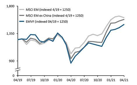 210331 EMVF performance chart.jpg