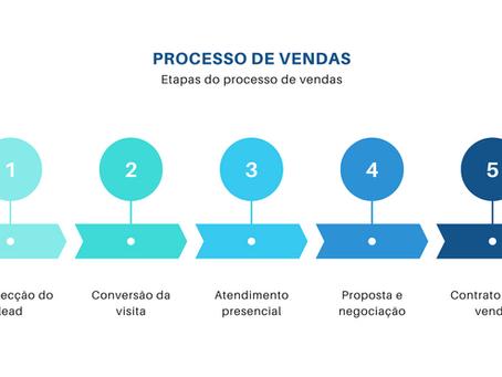 Processo de vendas do Corretor de Imóveis