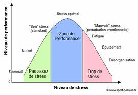 Courbe-Stress.png
