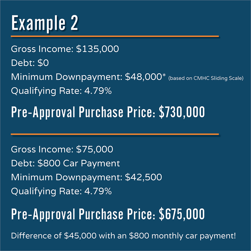 Example of how a car payment effects your pre-approval amount.