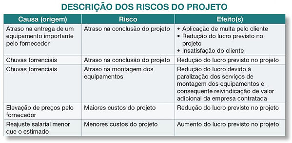 Descrição-dos-riscos-do-projeto-1024x504